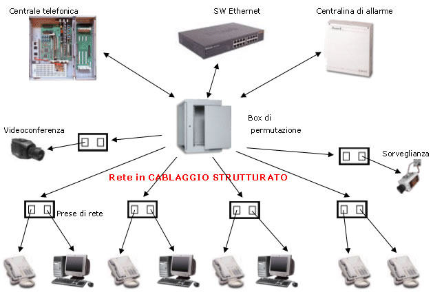 Schema Cablaggio Ethernet : Reti e cablaggi strutturati cremonaufficio l officina
